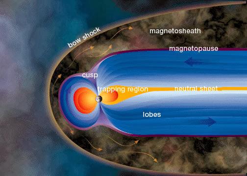 sabuk Van-Allen Magnetosfer