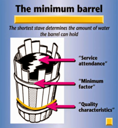 The Minimum Barrel