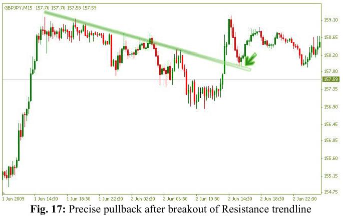 Breakout pullback forex