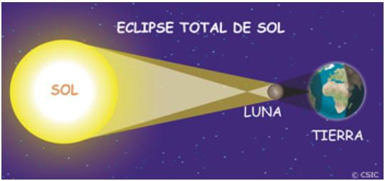 Astrología Mundial: Consideraciones Sobre el Eje Nodal Lunar
