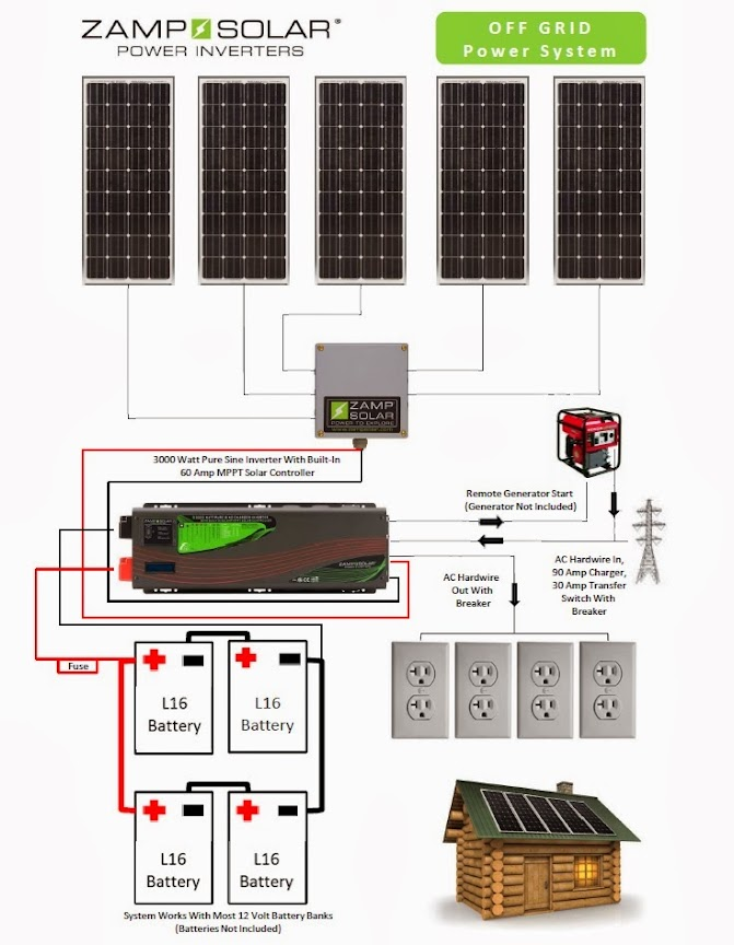 Cabin+Kit+Wire+Chart large off grid solar kits, complete and ready to install off grid solar power wiring diagrams at edmiracle.co