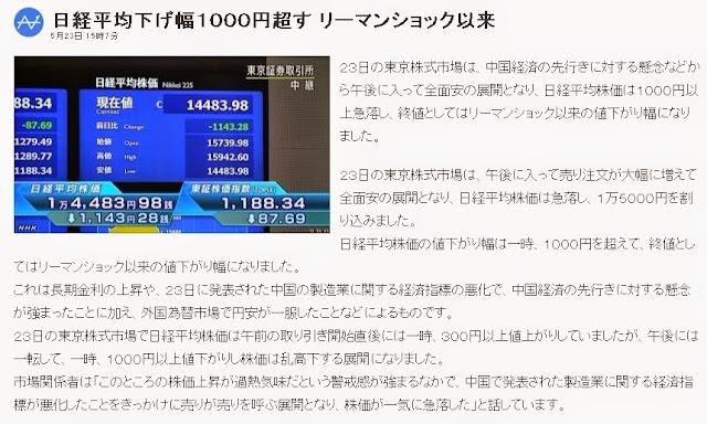 日経平均下げ幅1000円超す リーマンショック以来 NHKニュース