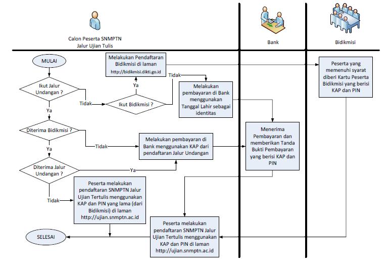Cara pendaftaran snmptn tulis 2012