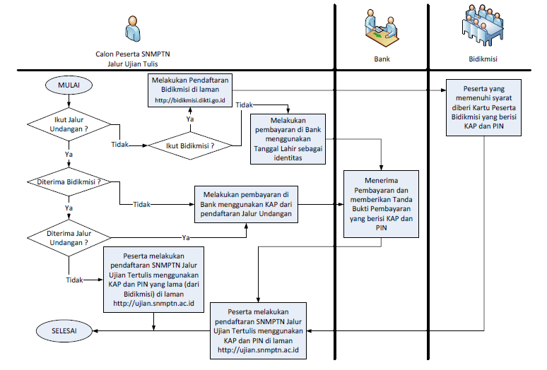 Cara Pendaftaran SNMPTN 2012 Jalur Undangan dan Tulis