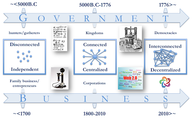 Open Enterprise