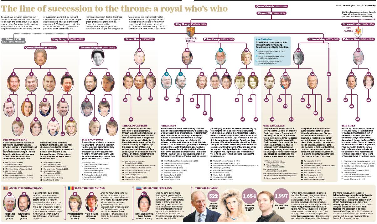 Linia de succesiune la tronul Regatului Unit al Marii Britanii