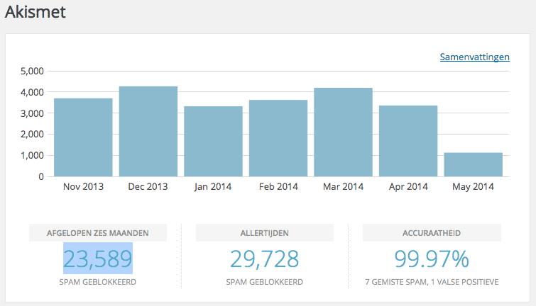 De prestaties van Akismet op mijn site