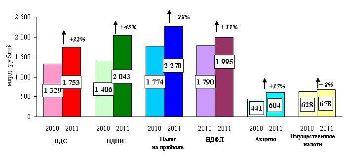 Динамика поступлений основных налогов в консолидированный бюджет Российской Федерации в 2010–2011 гг.