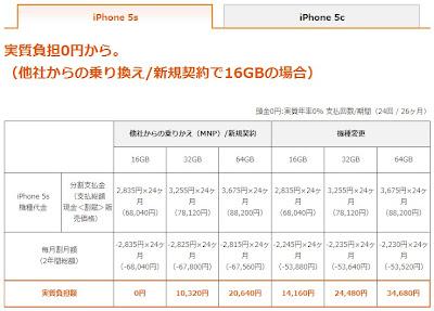 KDDI iPhone5s 端末代金