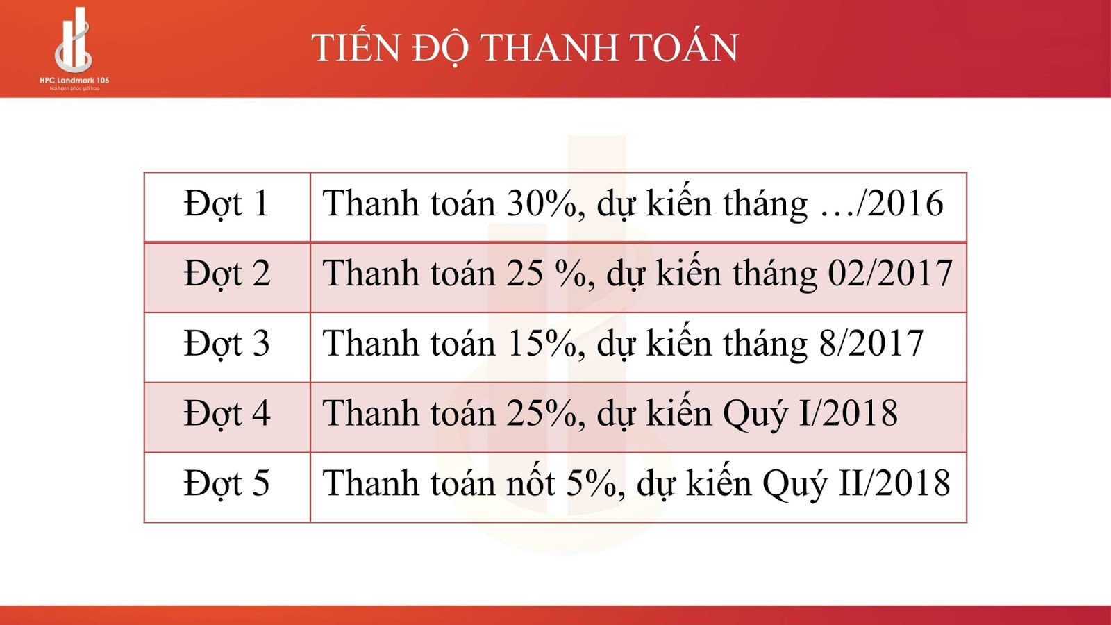 chinh-sach-ban-hang-hpc-landmark-105