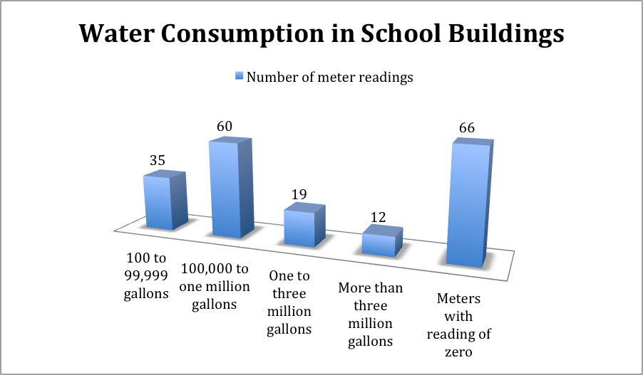 water usage bar chart