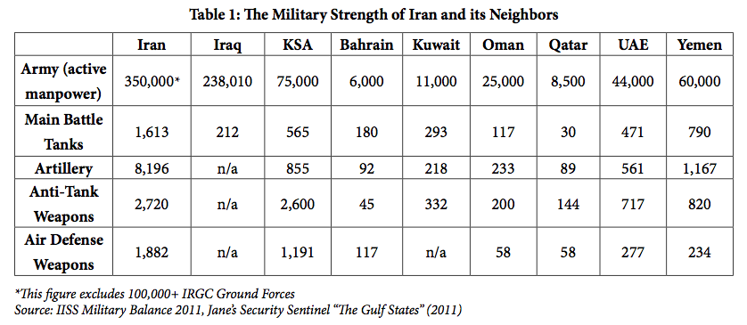 The Military Strength of Iran and its Neighbors