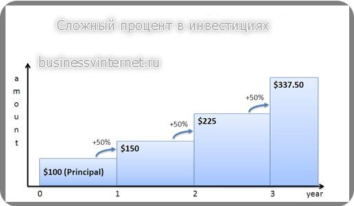 Сложный процент в инвестициях