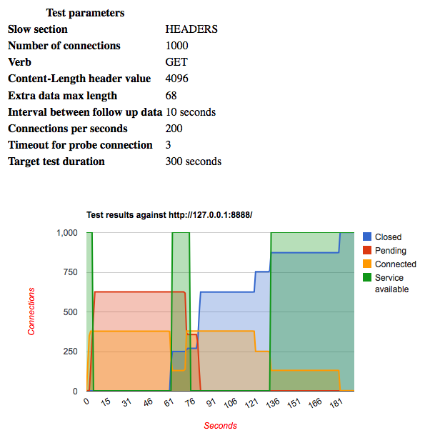 HTML Report from SlowHTTPTest