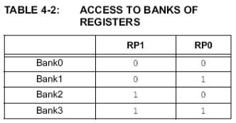 cuadro acceso bancos registros PIC16F628A