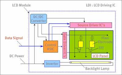12. Diagram Panel LCD