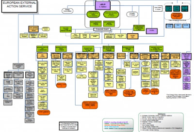 eeas org chart2 EU Defence Policy Part One