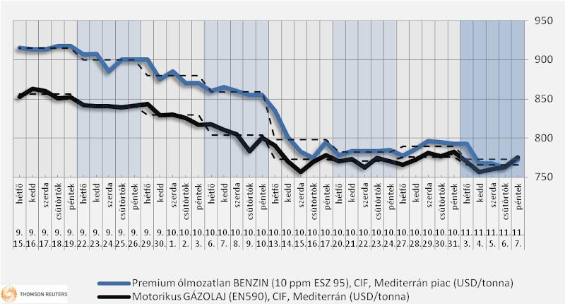 Heti üzemanyagárak: nincs árcsökkenés az árfolyam miatt