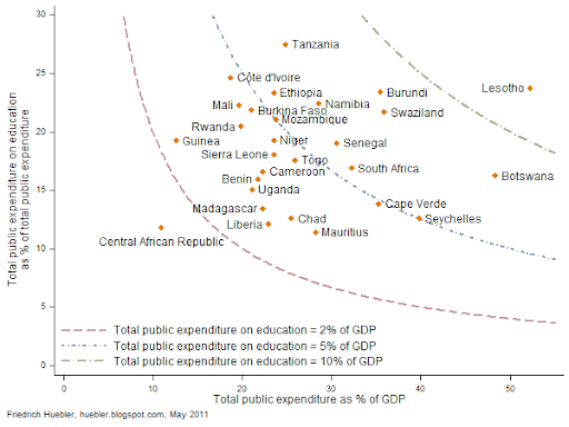 Scatter plot with education finance data for 28 countries in sub-Saharan Africa