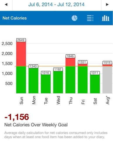My calorie stats for week forty-six of Shedding My Pirate Booty