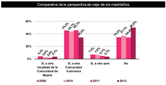 La mitad de los madrileños se queda en casa este verano