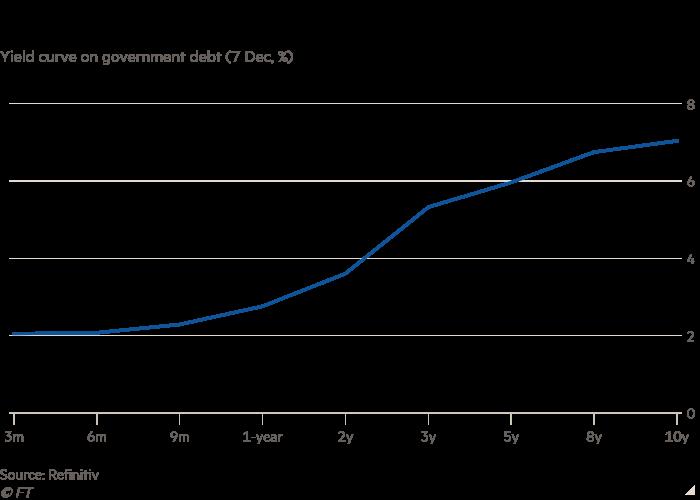 Линейный график кривой доходности государственного долга (7 декабря,%), показывающий затраты Бразилии по займам