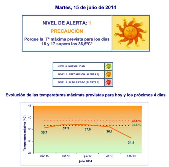 Activado el Nivel de Precaución 1 ante la subida de temperaturas, al poder superarse los 36ºC