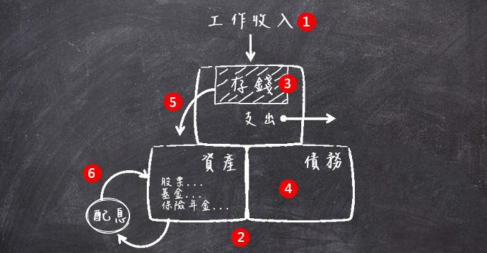 財務優化6步驟總結