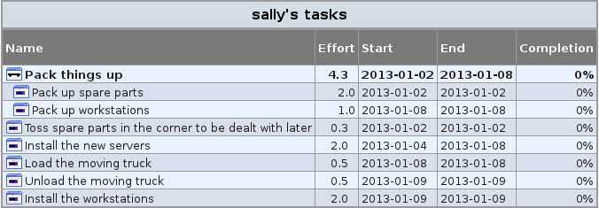 Sally's task list