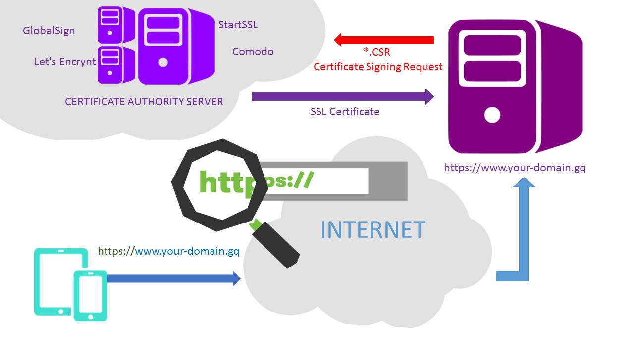 Giải thích cơ chế hoạt động của SSL (Secure Socket Layer)
