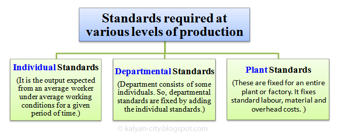 standards required at various levels of production