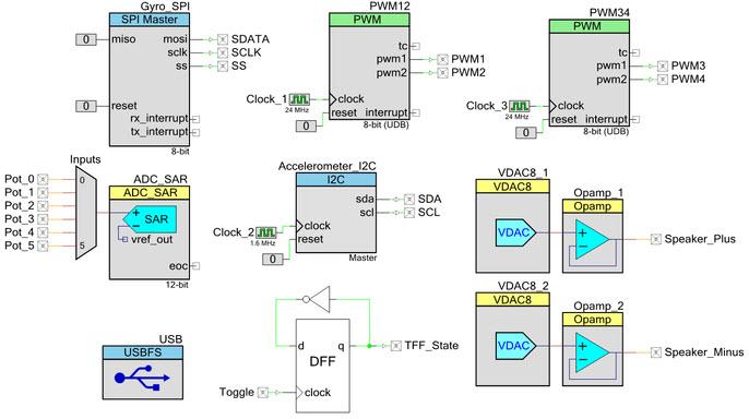 PsOC creator software