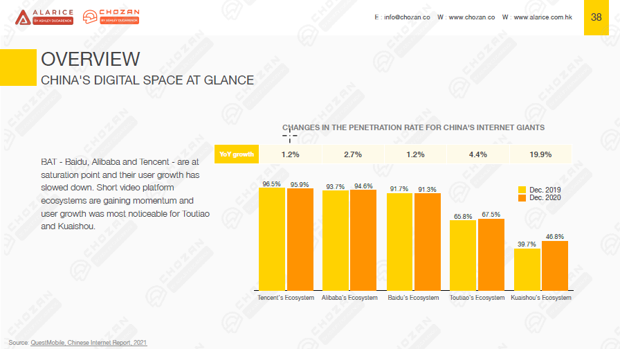 China marketing report page detailing China's competitive, saturated, digital market