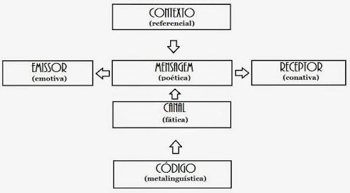 Elementos de comunicação & funções de linguagem