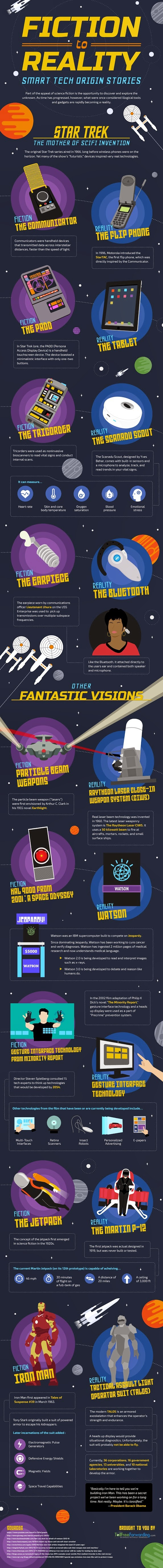Image of Science Fiction to Reality: Where Does Our Tech Come From? - An Infographic