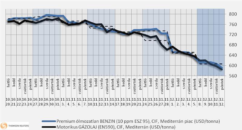 Heti üzemanyagárak: még nem látszik a vége