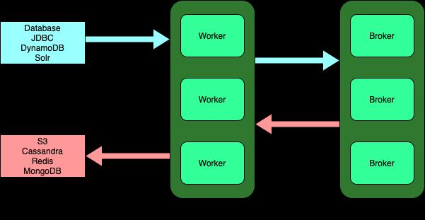 Kafka Connect architecture