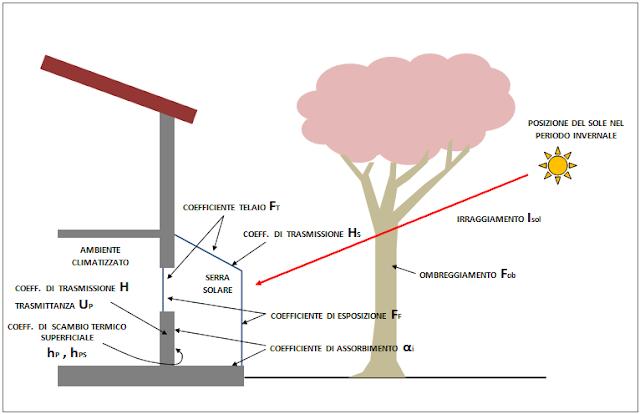 serra solare bioclimatica calcolo guadagno energetico