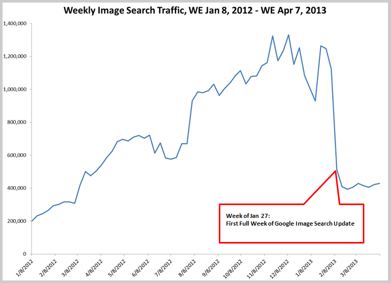 Google Image Search Traffic