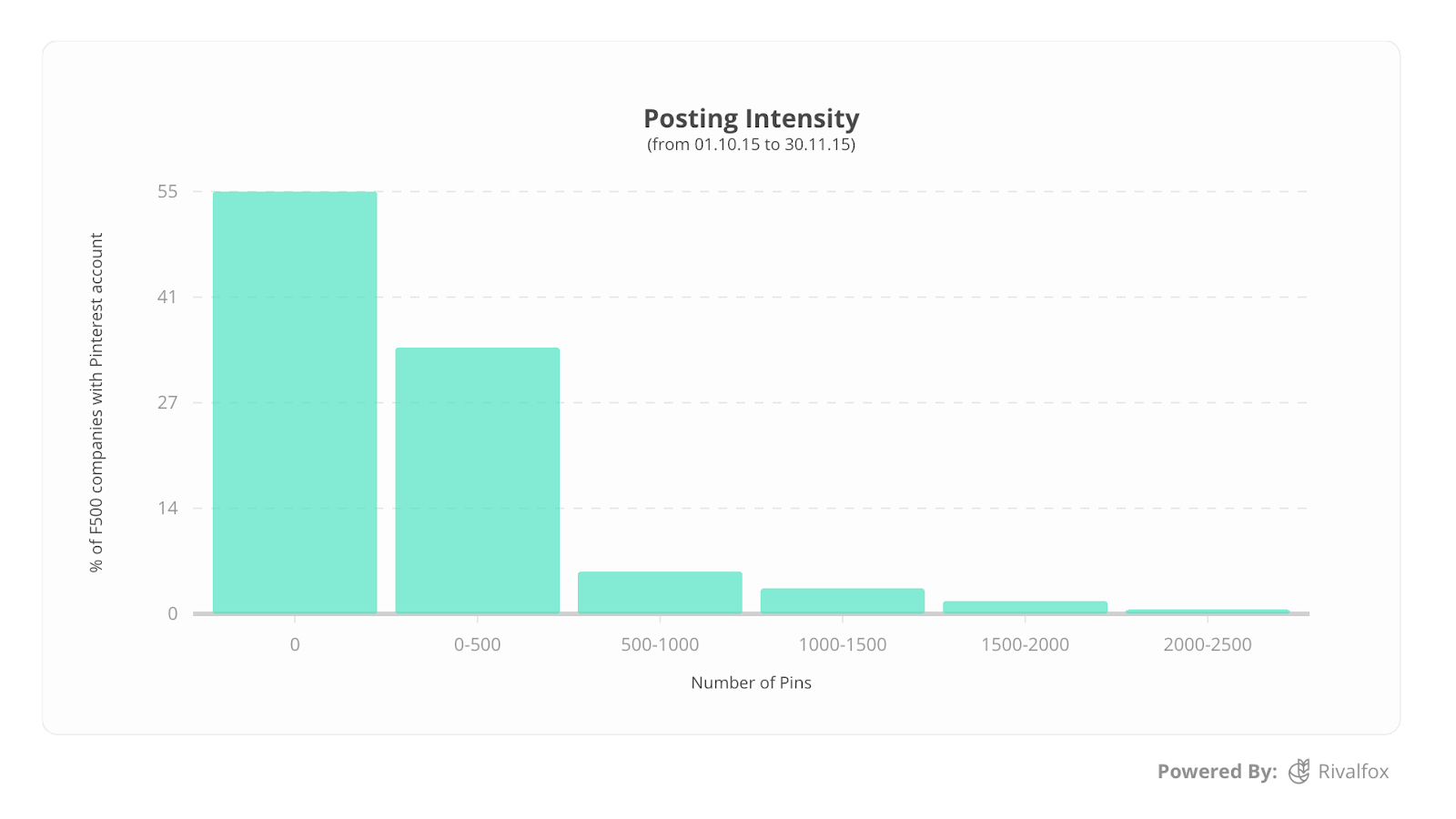 Only 17% of Fortune 500 Companies Actively Use Pinterest | Social Media Today