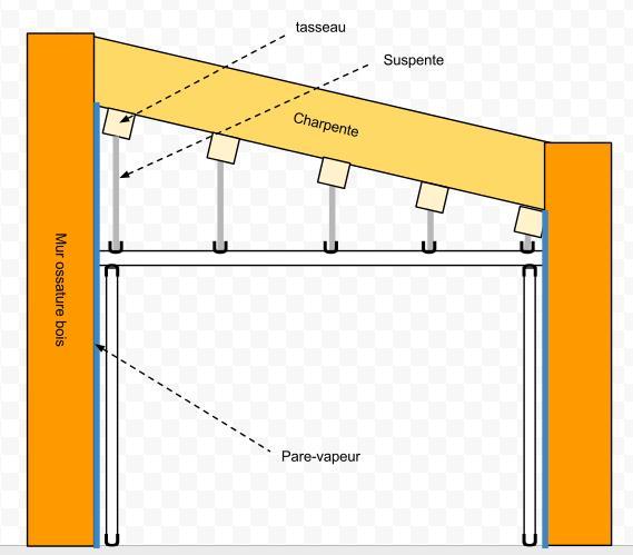 placo plafond ou doublage en premier lille cout renovation maison haut de gamme soci t jeqc. Black Bedroom Furniture Sets. Home Design Ideas