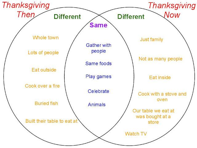Thanksgiving Venn Diagram Example Circuit Diagram Symbols
