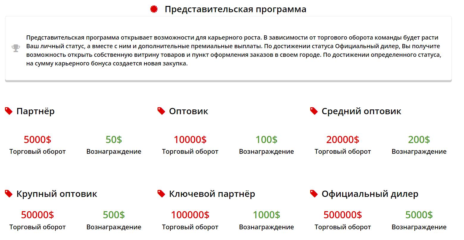 Обзор инвестиционной платформы China For You и анализ отзывов