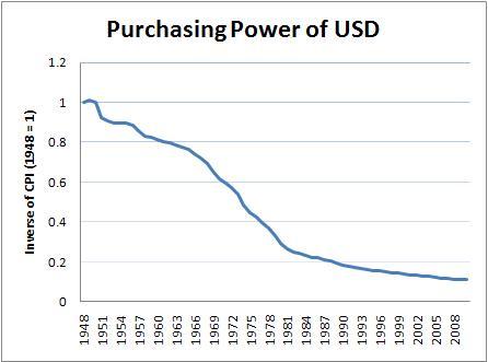 Economist's View: Ron Paul's Money Illusion: The Sequel