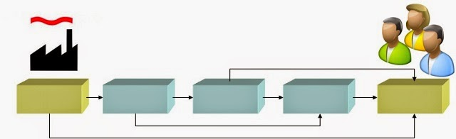 Canales de distribucion de un producto