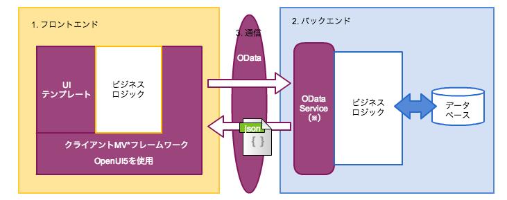 OData+OpenUI5