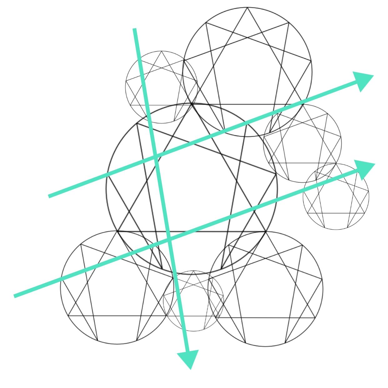 Eneagramas e suas relações entre vários sistemas. Sistemas de sistemas.
