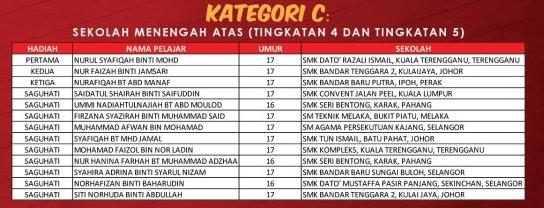 Senarai nama Pemenang Pertandingan Menulis Surat 1 Malaysia 2012 Kategori C
