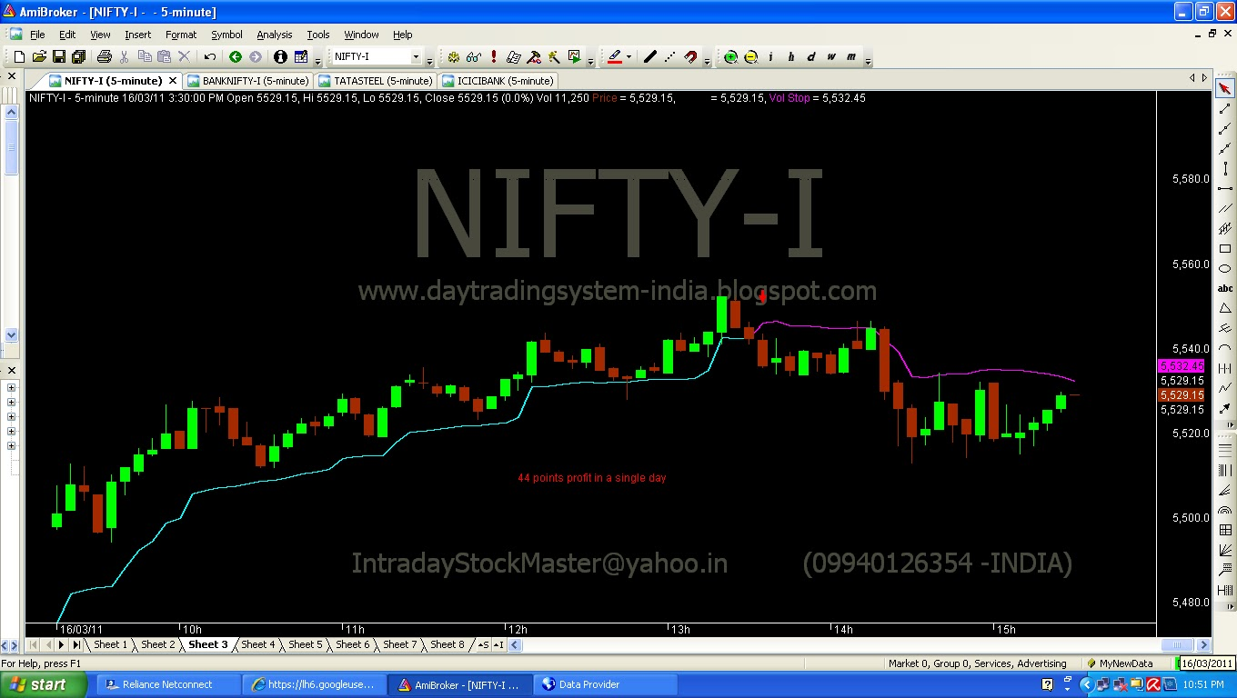 Nifty trading system india