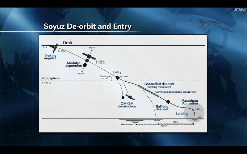Retour de Soyouz TMA-22 le 27 avril 2012 Tma223